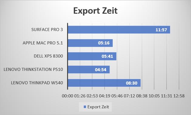 lr_cc_export_test_zeit