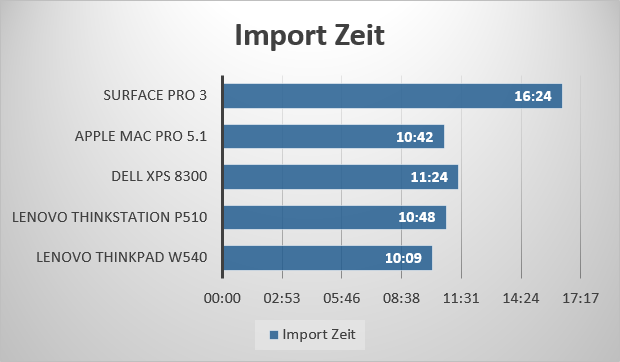 lr_cc_import_test_zeit